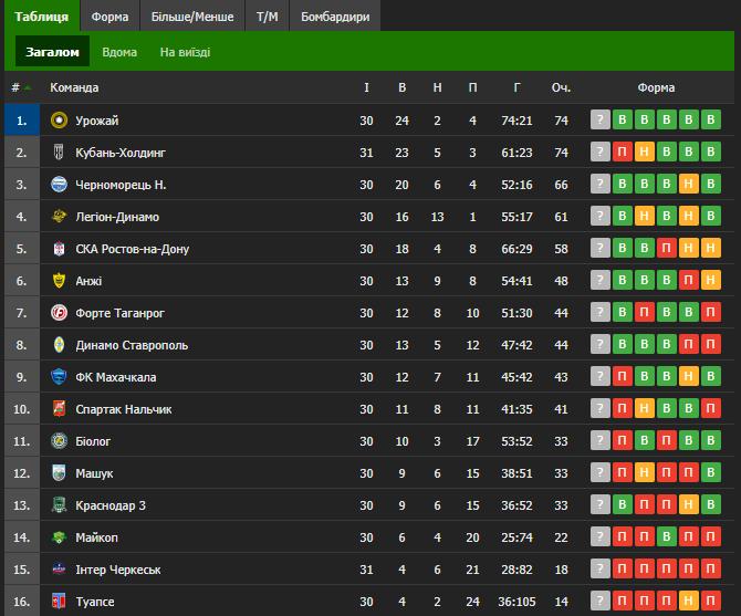 Таблиця першої групи ПФЛ