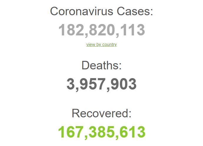 В мире уже 182,8 млн случаев болезни с начала пандемии.