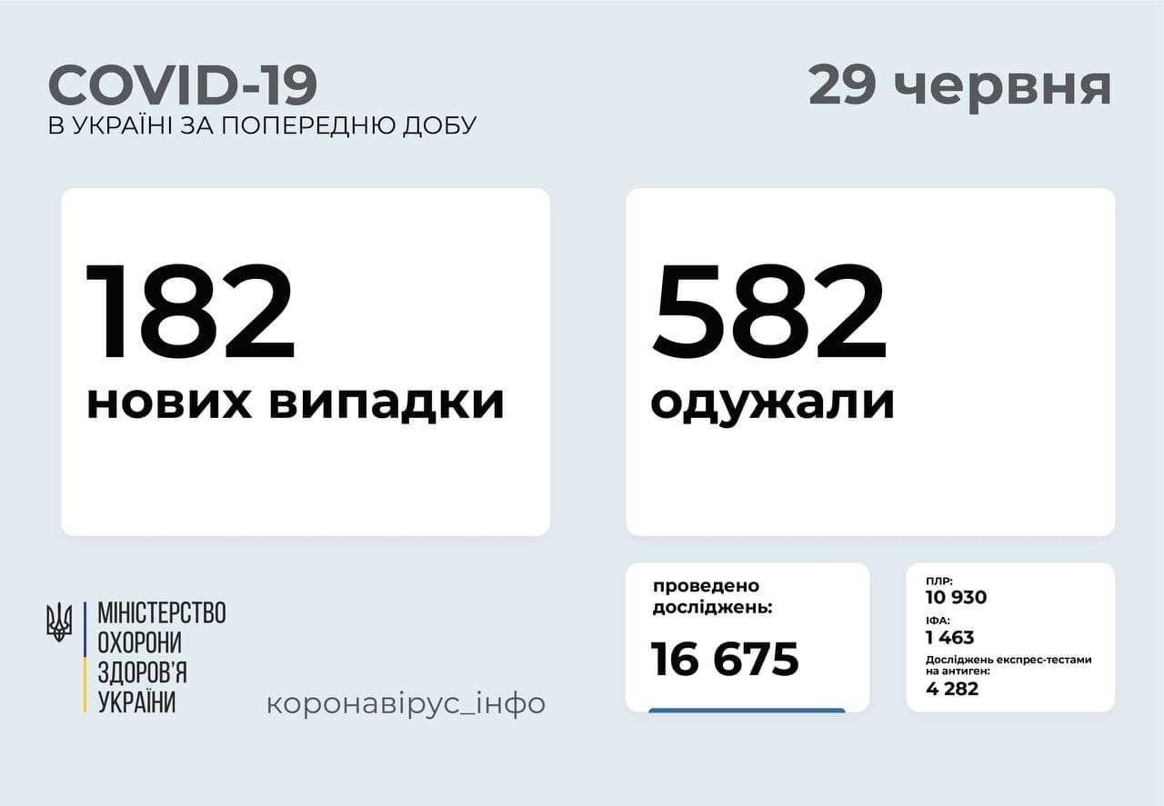 За сутки заразились 182 человека.