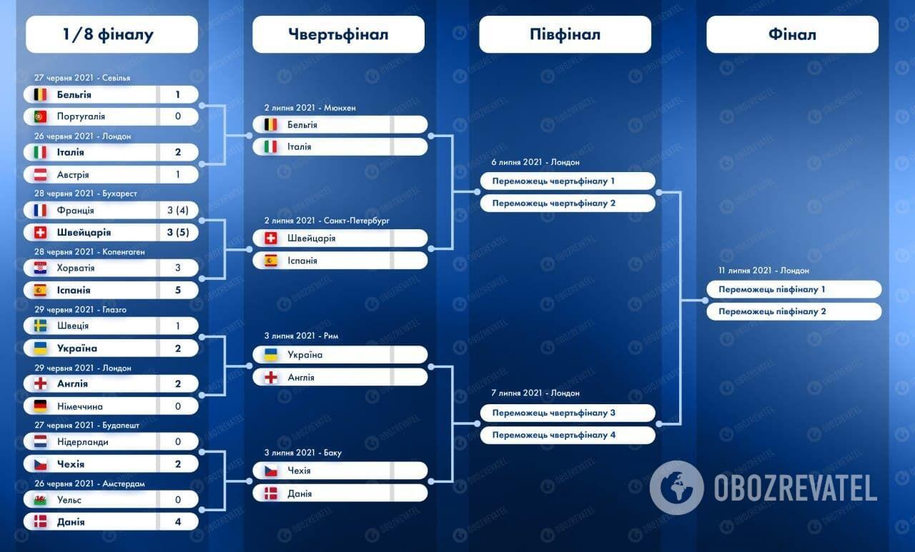 Сітка плей-оф Євро-2020.