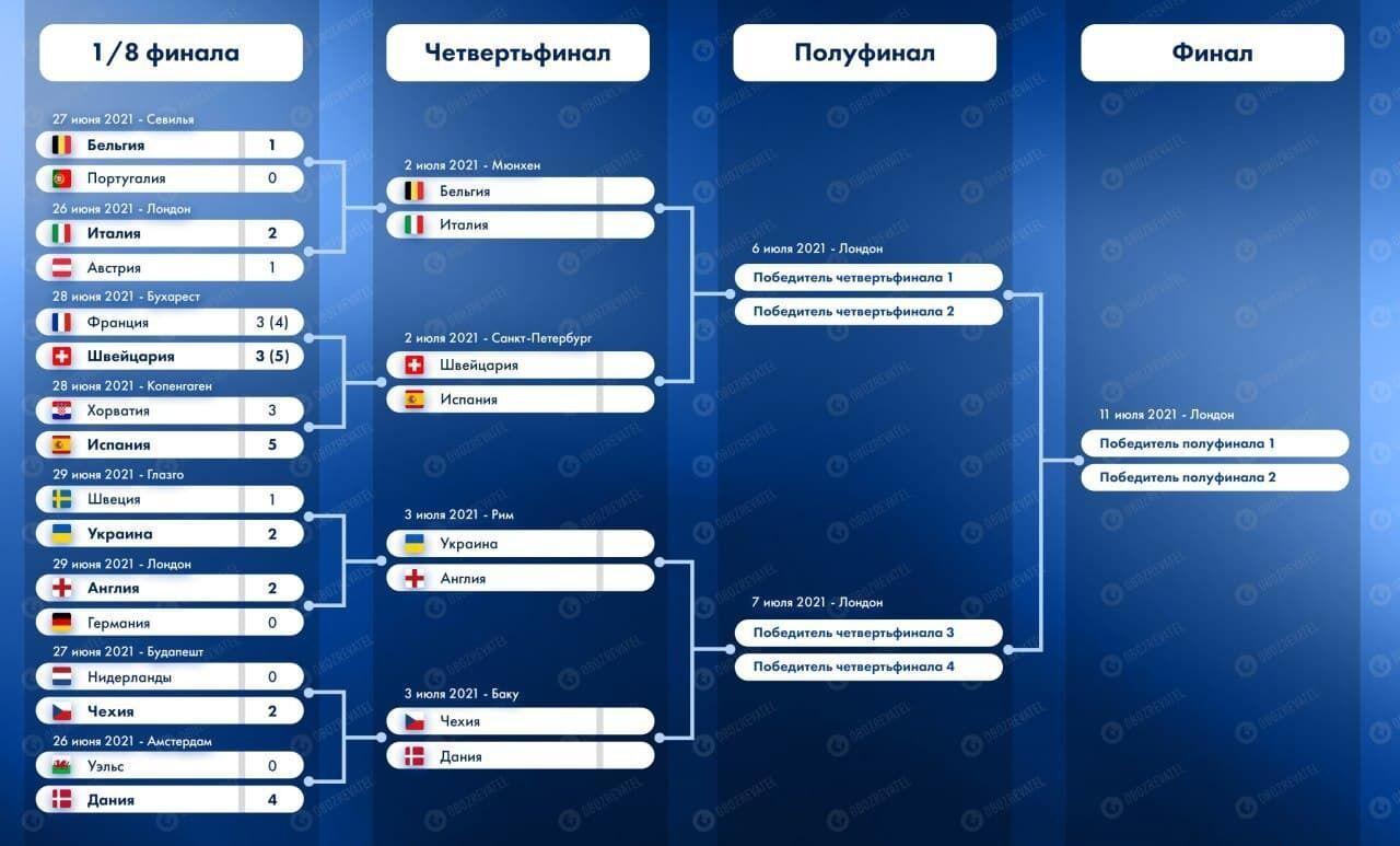 Сітка плей-офф Євро-2020.