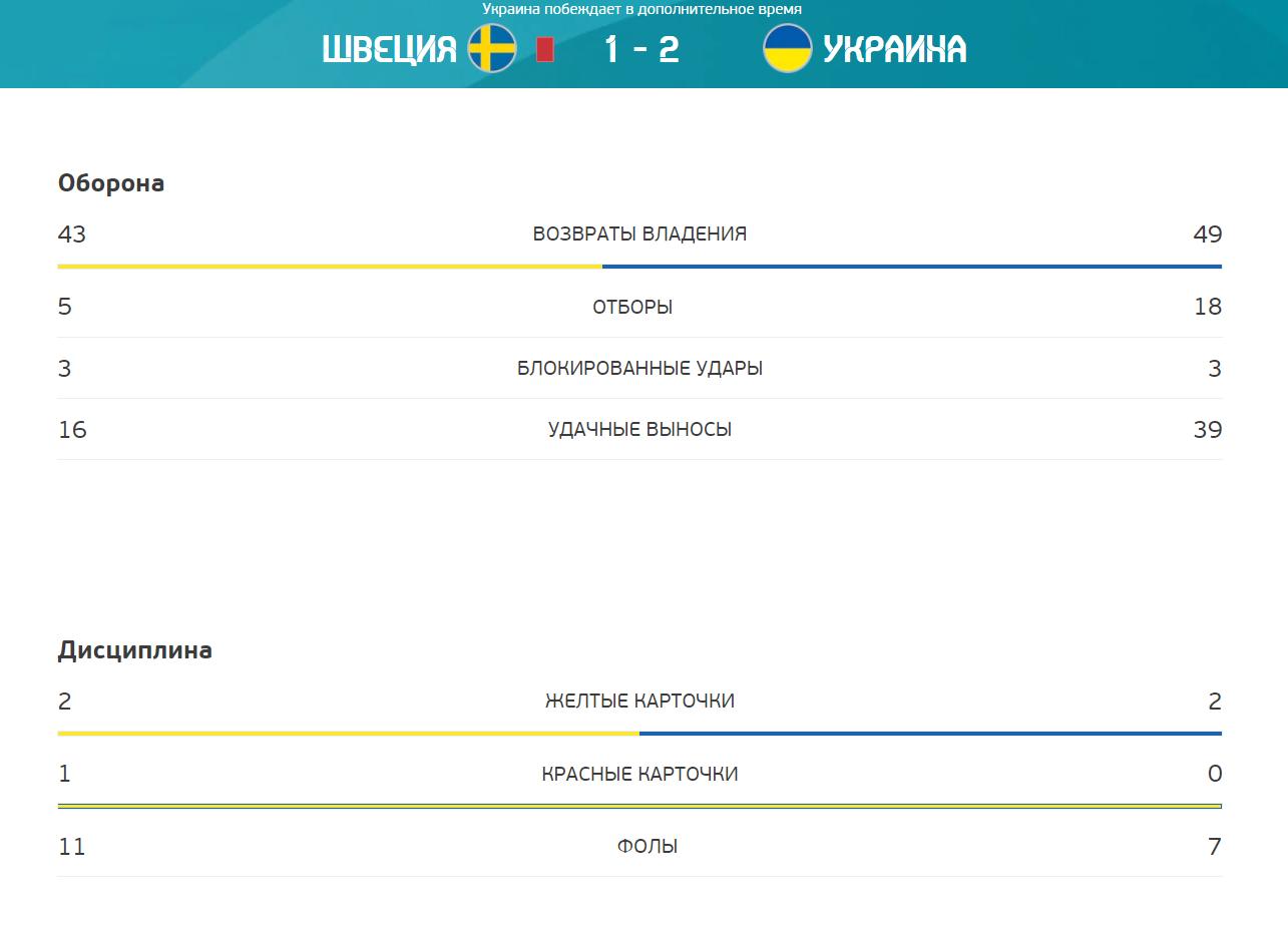 В обороні гравці України відпрацювали краще, ніж шведи.