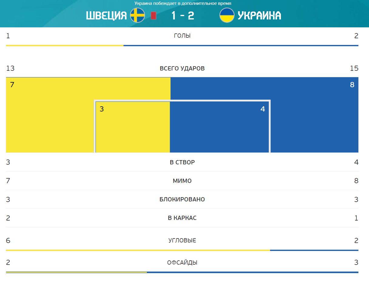 В атаці Україна шведам не поступилася