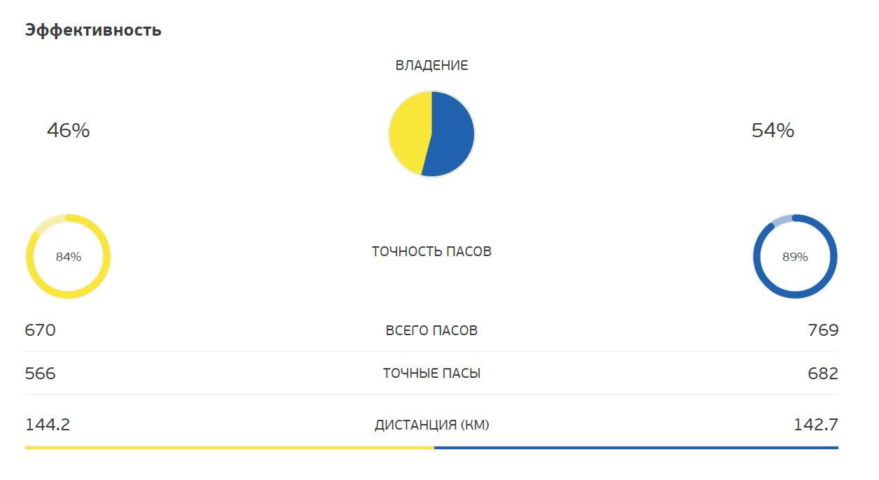 Після видалення в команді Швеції українці більше тримали м'яч.