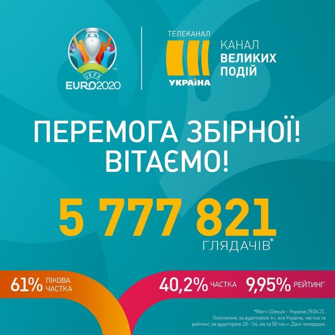 Статистика переглядів матчу Швеція - Україна