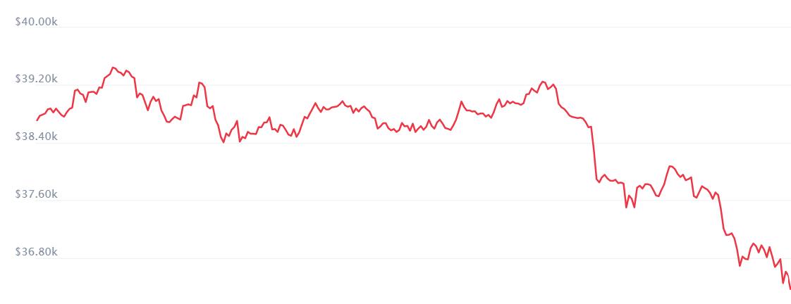 Маск обрушил курс биткоина на 3 тысячи долларов