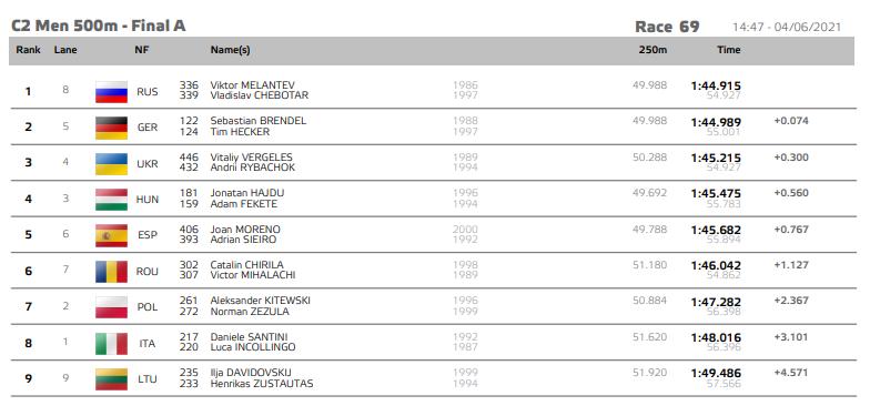 Вергелес і Рибачок відстали від росіян всього на 0,3 секунди