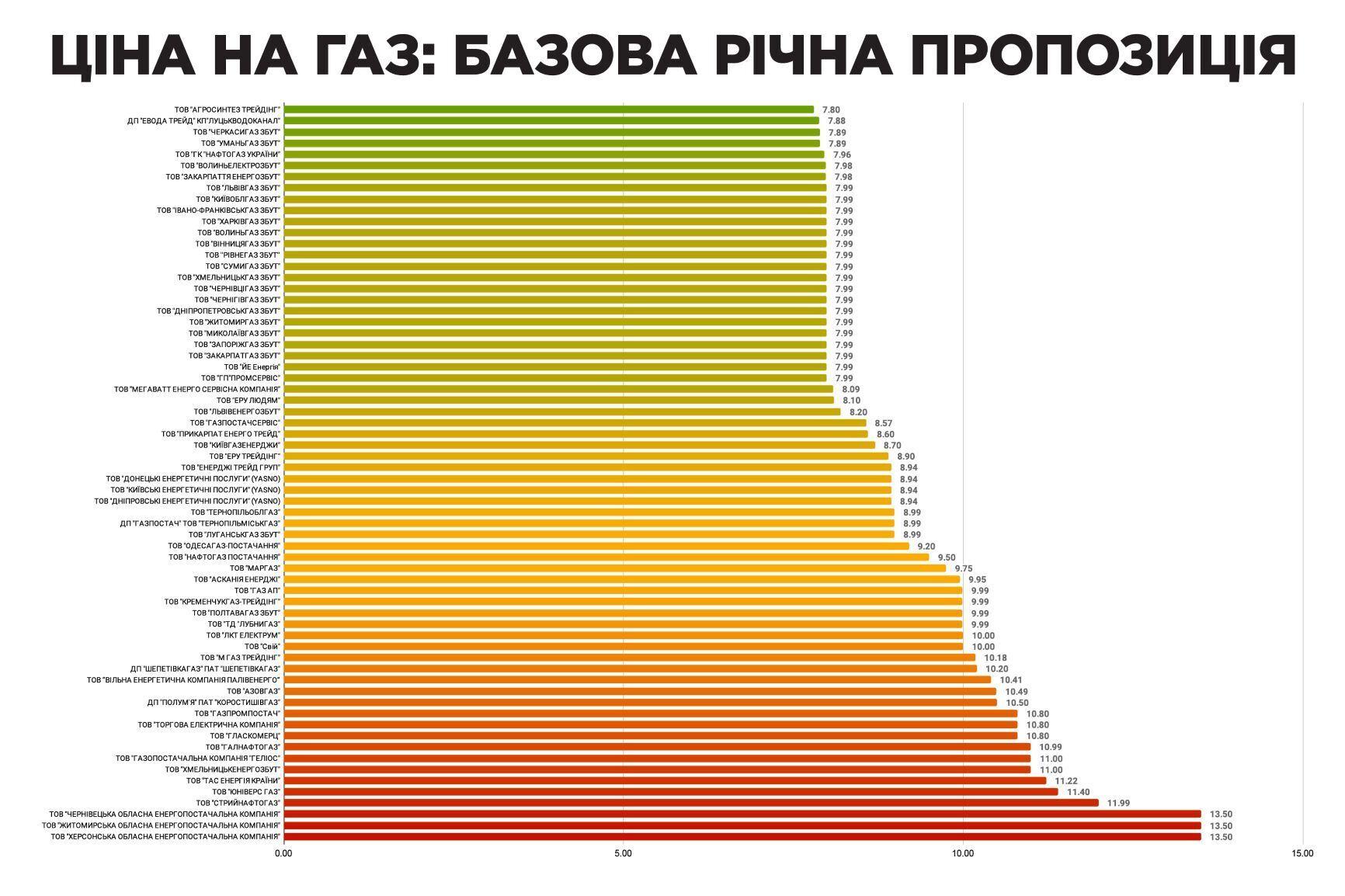 Всем украинцам пересчитали тарифы на газ: кто заплатит меньше всех