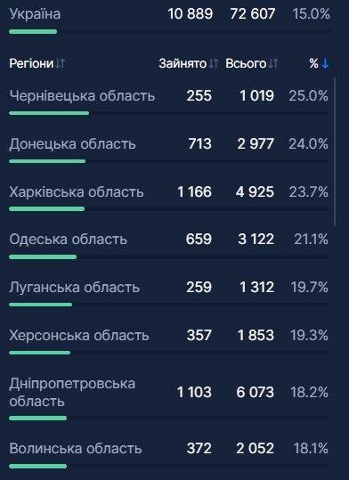 На Луганщині зайнятість дитячих COVID-ліжок досягла критичного рівня: яка ситуація у решті регіонів