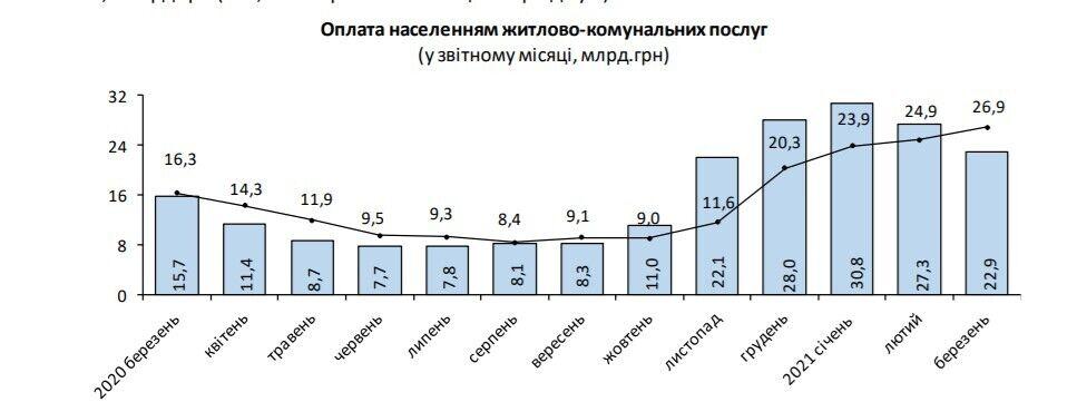 Українці заборгували за комуналку майже 80 млрд грн: як каратимуть і у кого відберуть квартиру