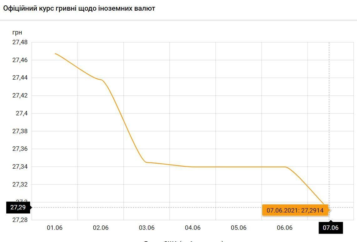 Курс доллара в Украине упадет до рекордной отметки: НБУ опубликовал стоимость