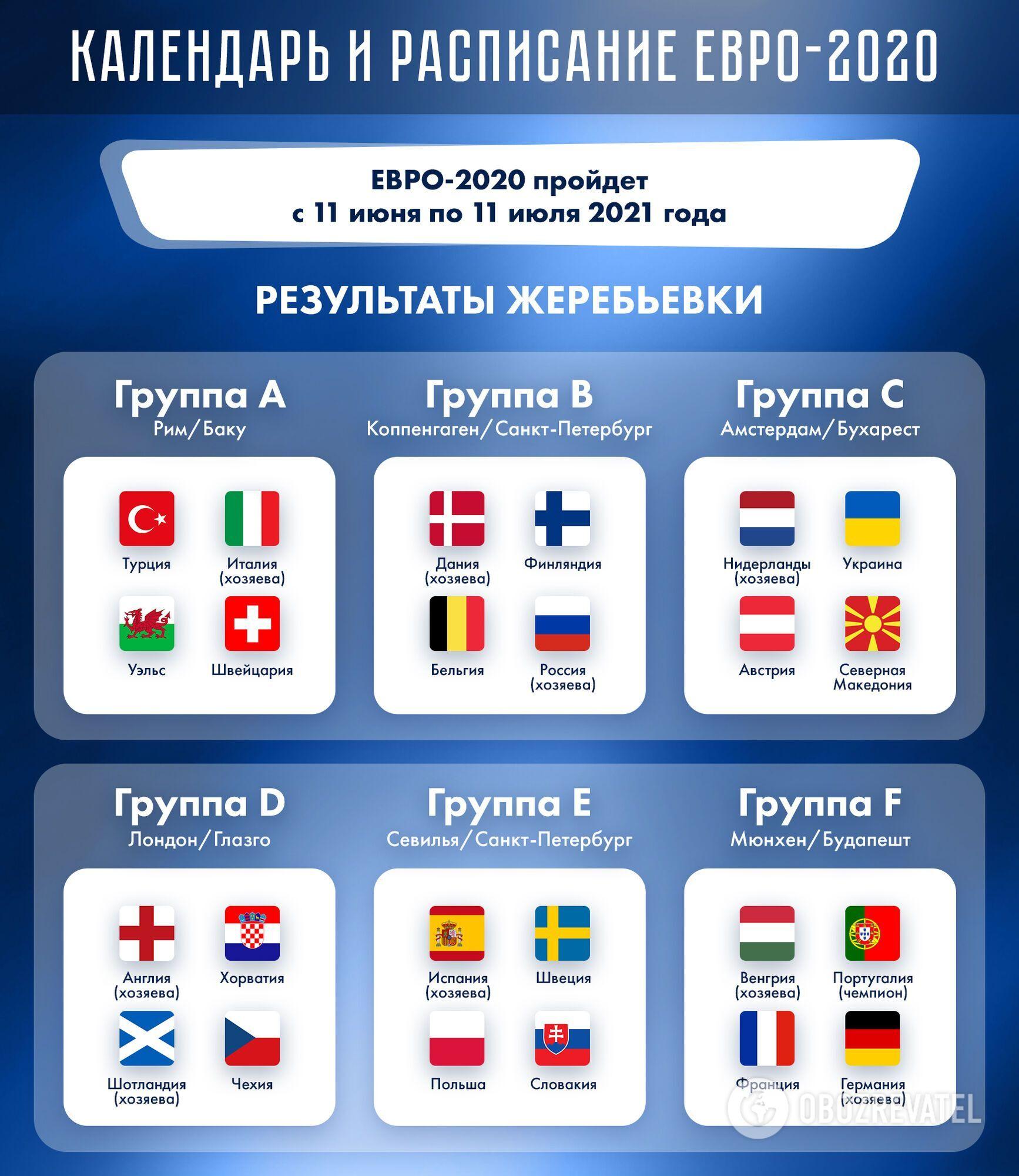 Состав групп на Евро-2020