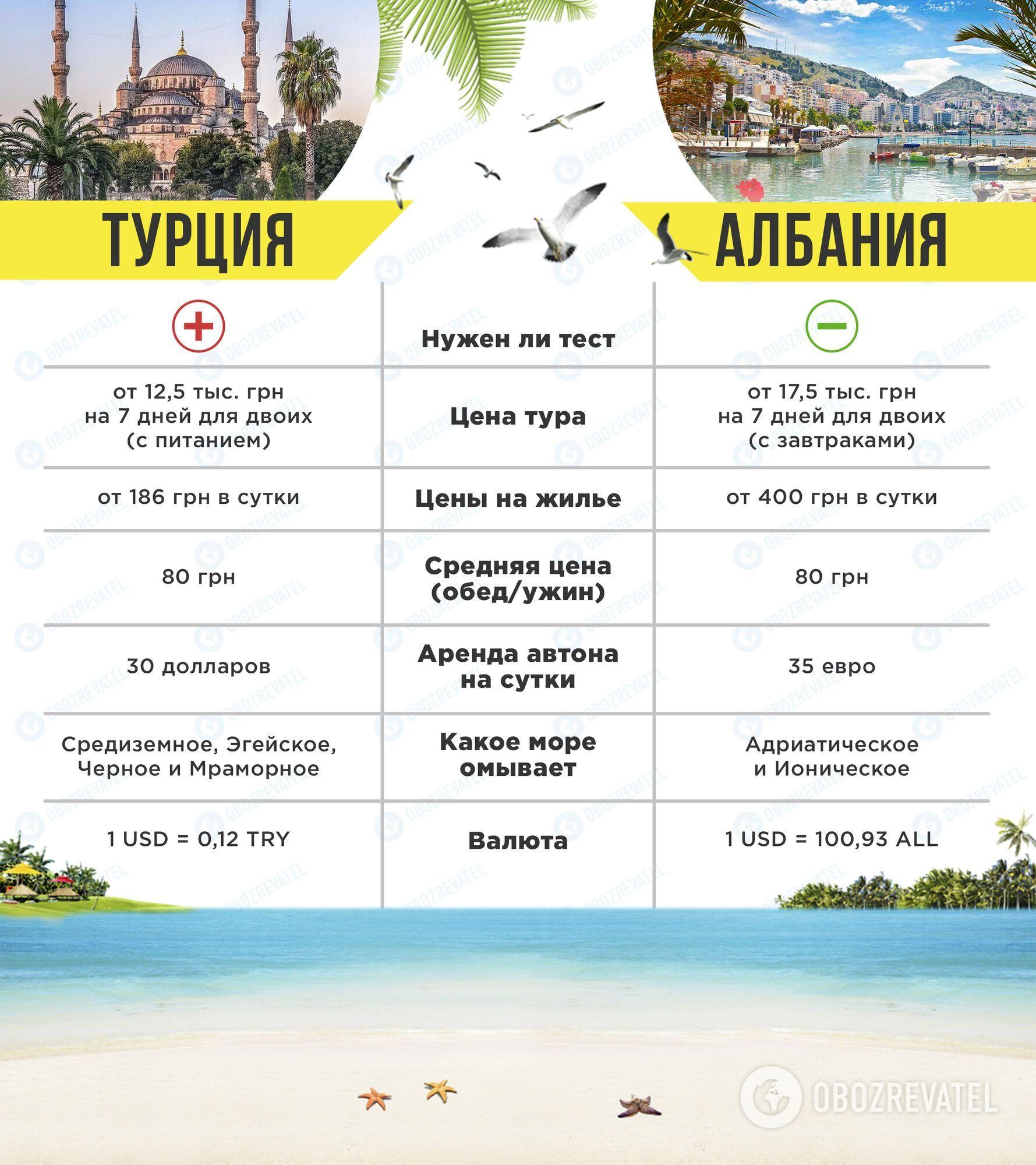 Албанія або Туреччина: куди краще поїхати, порівняння цін і пам'яток. Фото і відео