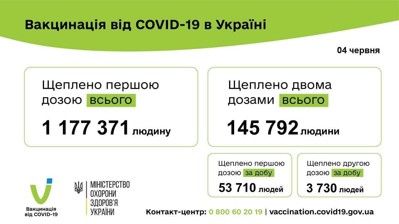 З початку вакцинаційної кампанії в Україні щеплено 1 177 373 особи