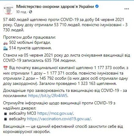 Статистика вакцинації від коронавірусу в Україні