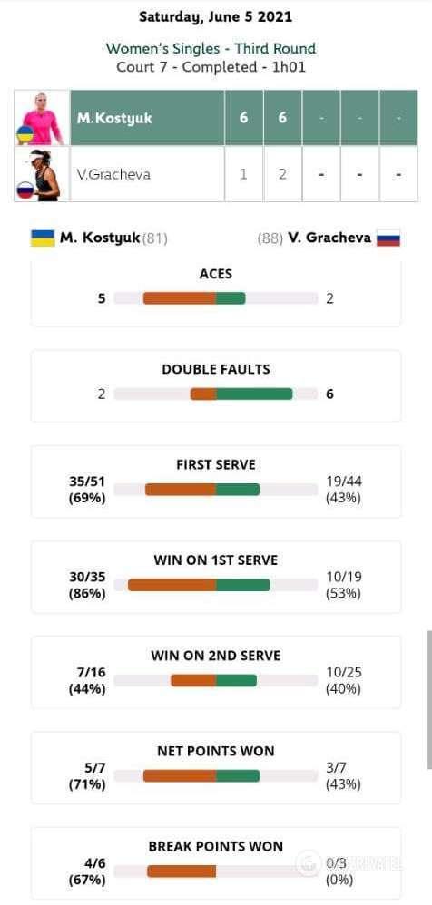 Статистика матчу Костюк – Грачова.