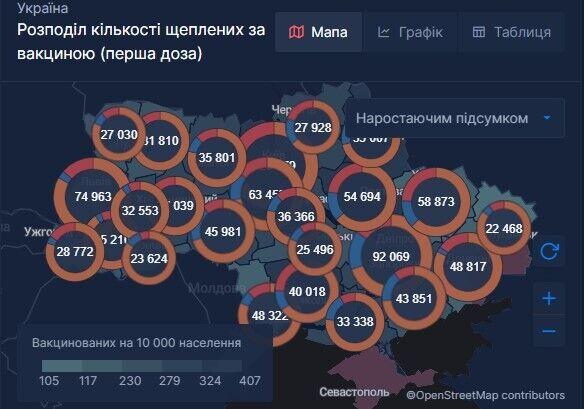 Вакцинація українців першою дозою