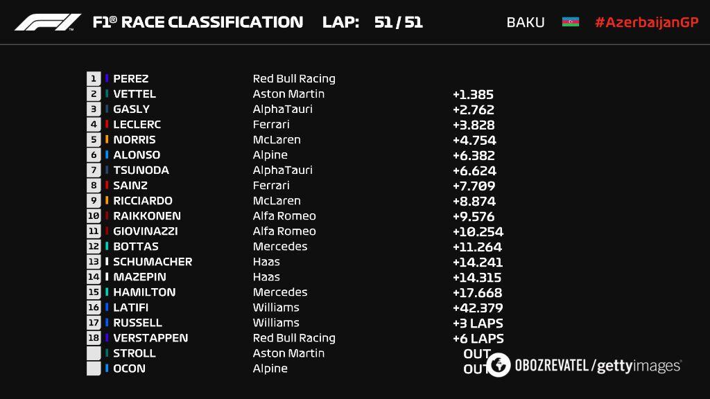 Результаты Гран-при Азербайджана