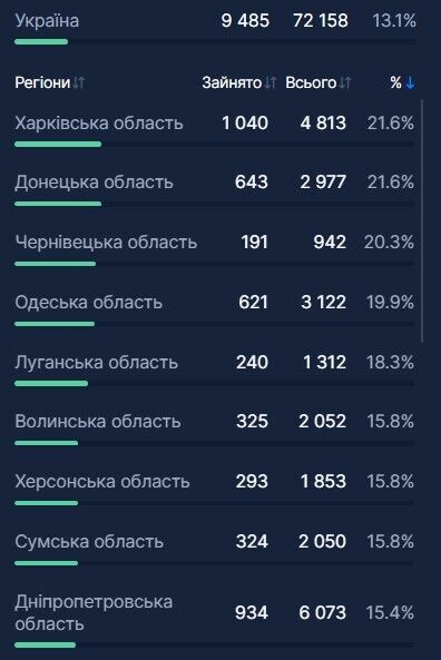 В Украине еще почти 1000 человек госпитализировали из-за COVID-19: какая ситуация с койко-местами