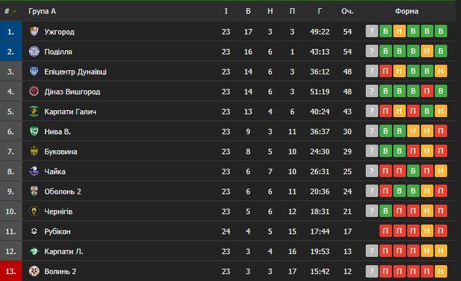 Таблица Второй лиги группы А