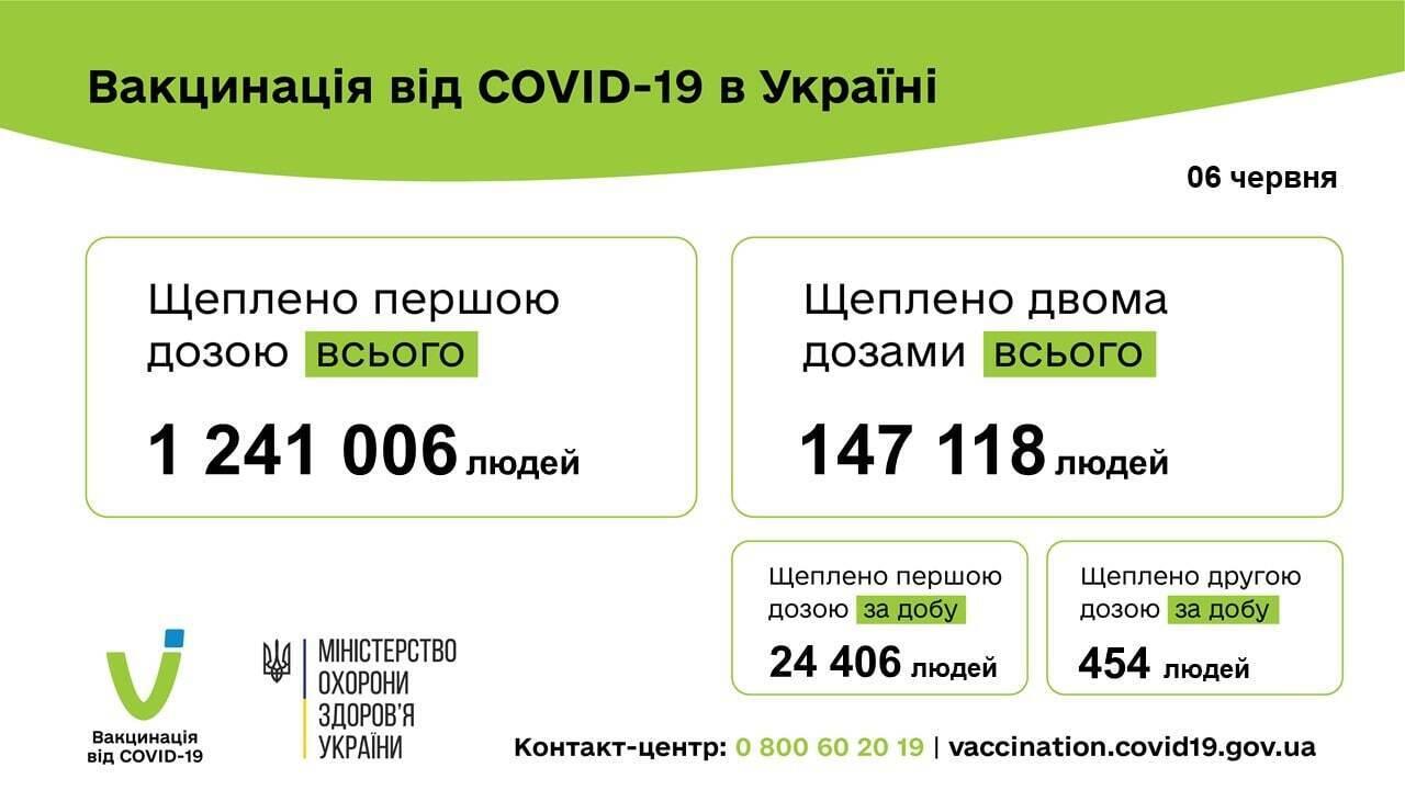 В Україні за добу вакцинували майже 25 тисяч осіб