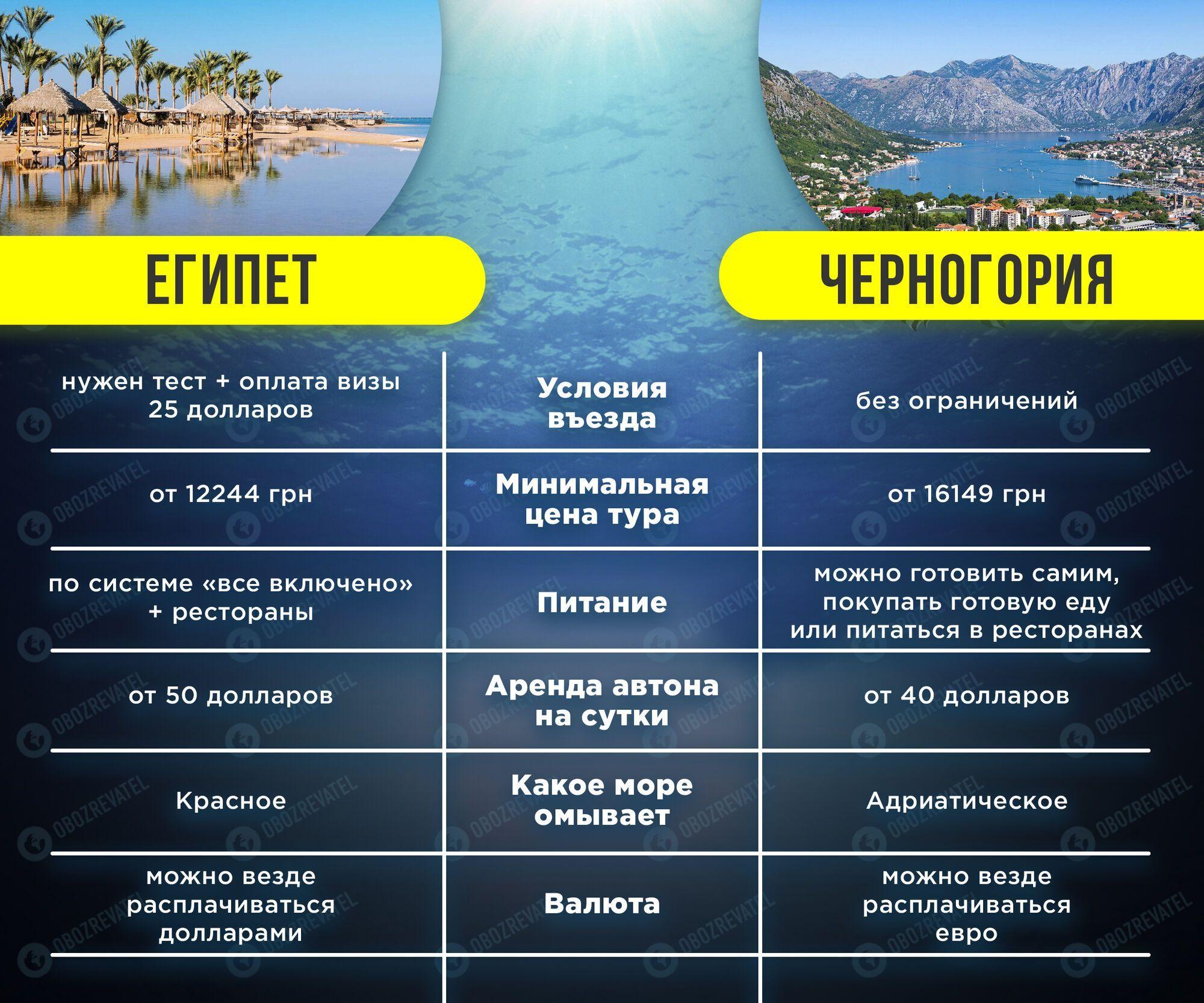 Египет или Черногория: куда лучше поехать, сравнение цен и достопримечательностей. Фото и видео