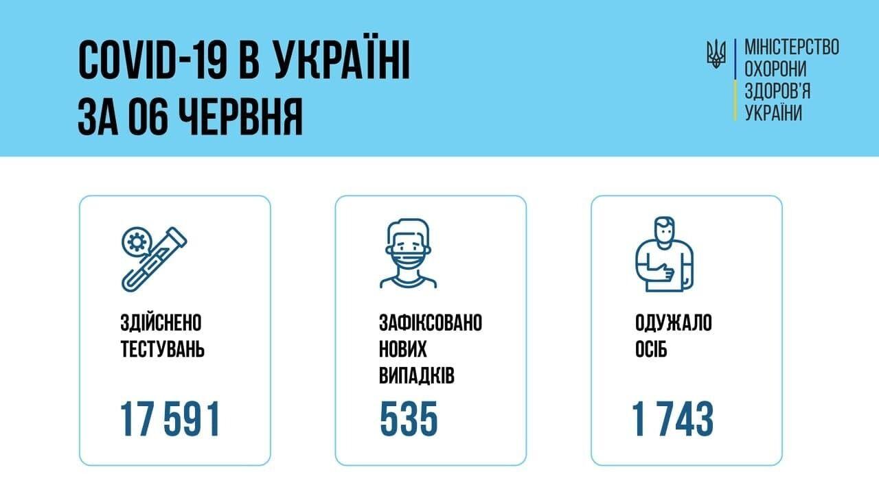 Коронавірус в Україні 7 червня