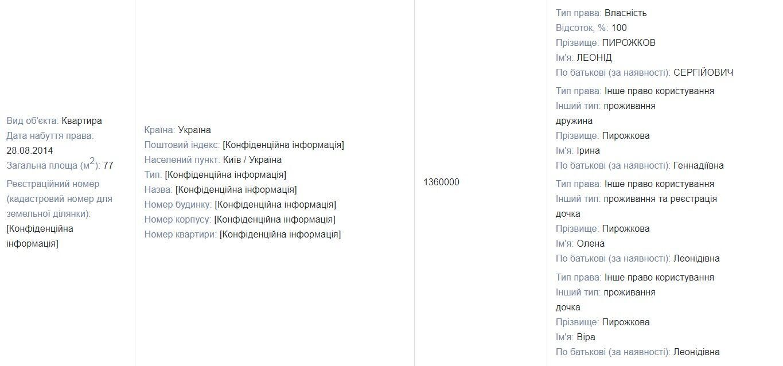 Дані з декларації Пирожкова