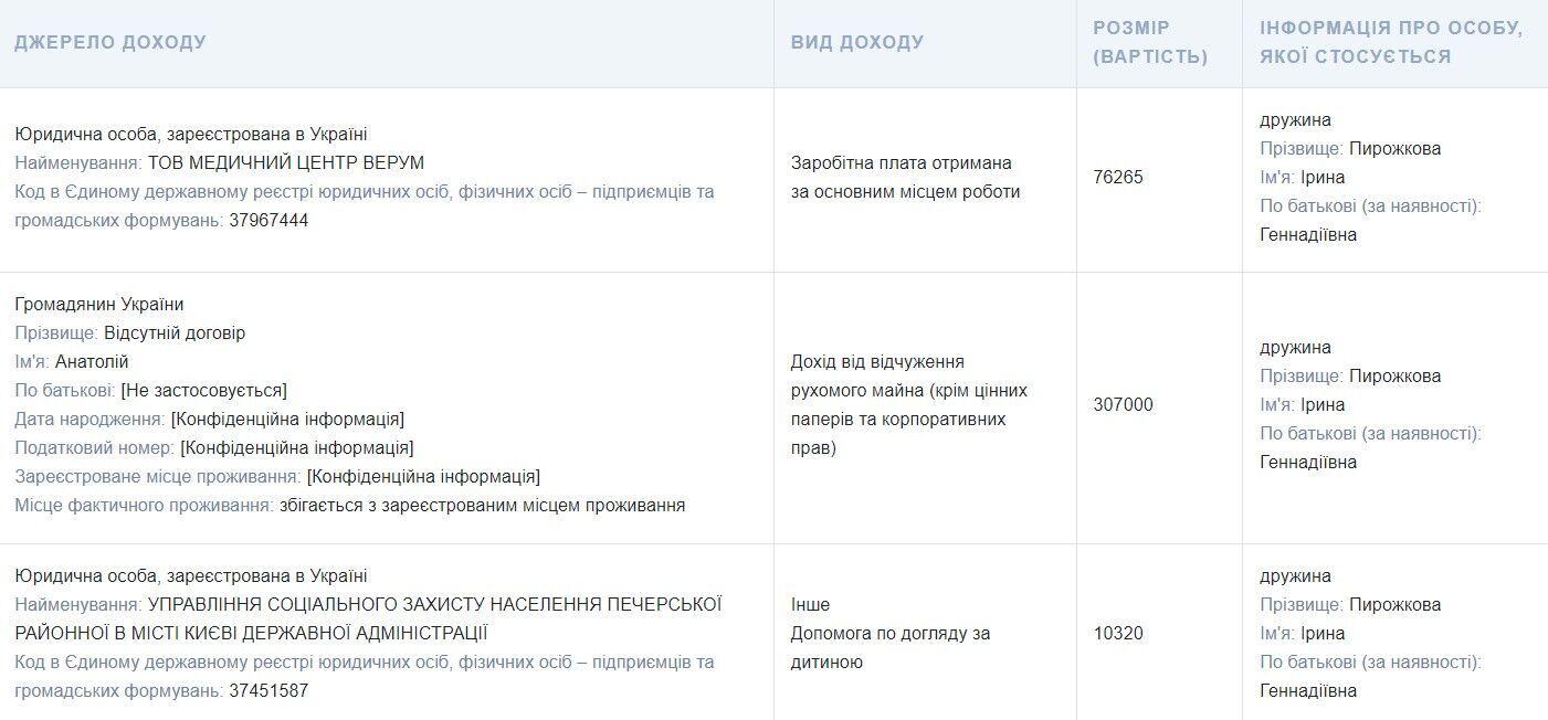 Інформація з декларації Пирожкова