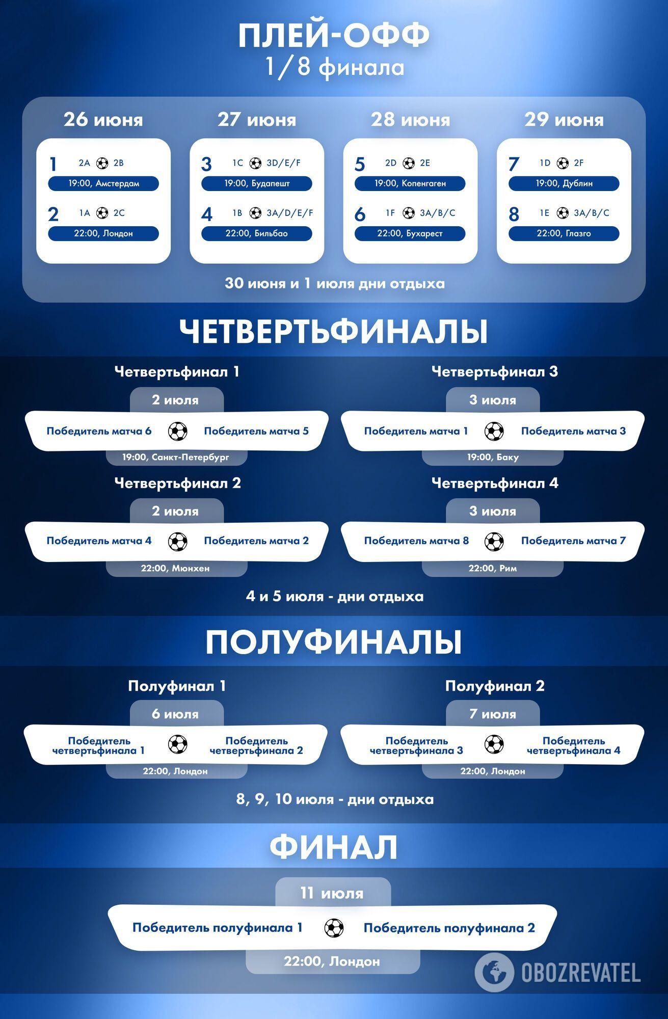 Расписание плей-офф Евро-2020.