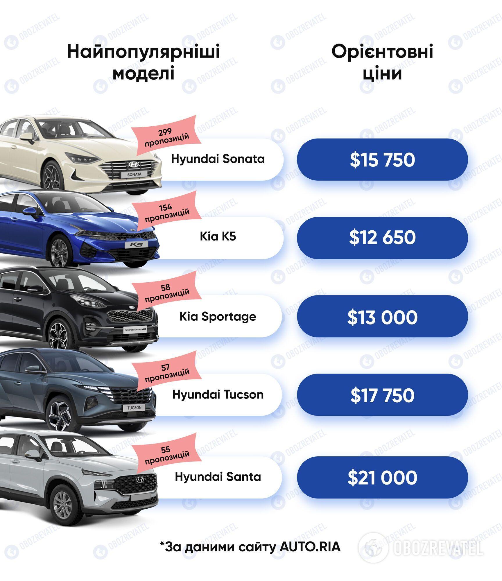 Найпопулярніші автомобілі з Південної Кореї в Україні