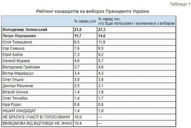 У президентському рейтингу лідирує Володимир Зеленський
