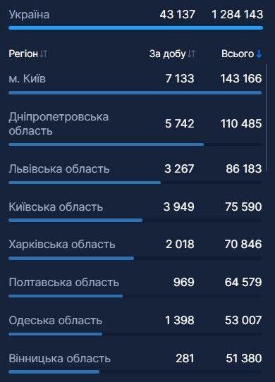 В Україні вакцинували проти COVID-19 понад 1,2 млн осіб: які регіони лідирують
