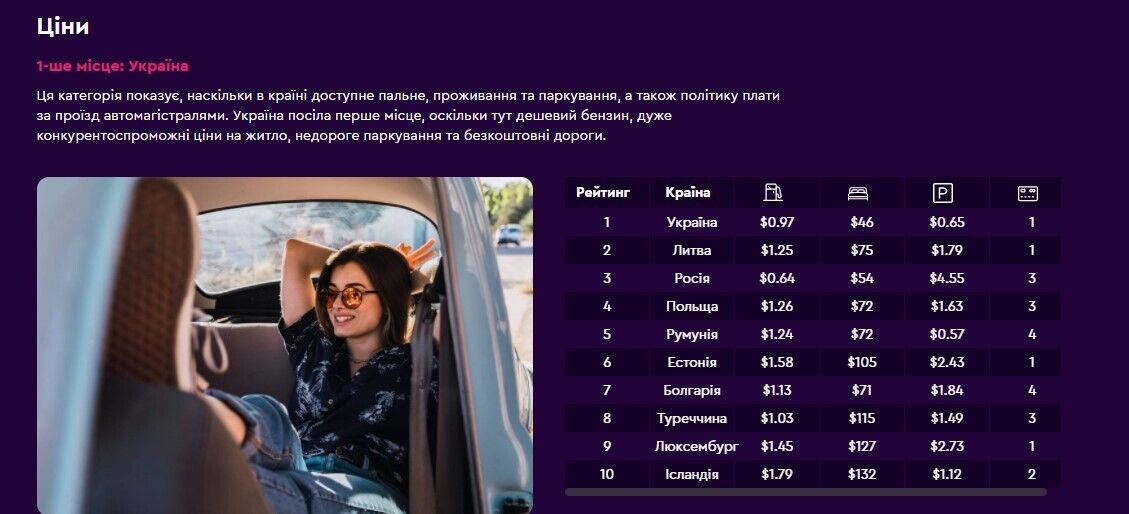 Украина возглавила рейтинг туристической поисковой системы Momondo как самая доступная страна для путешествий на авто
