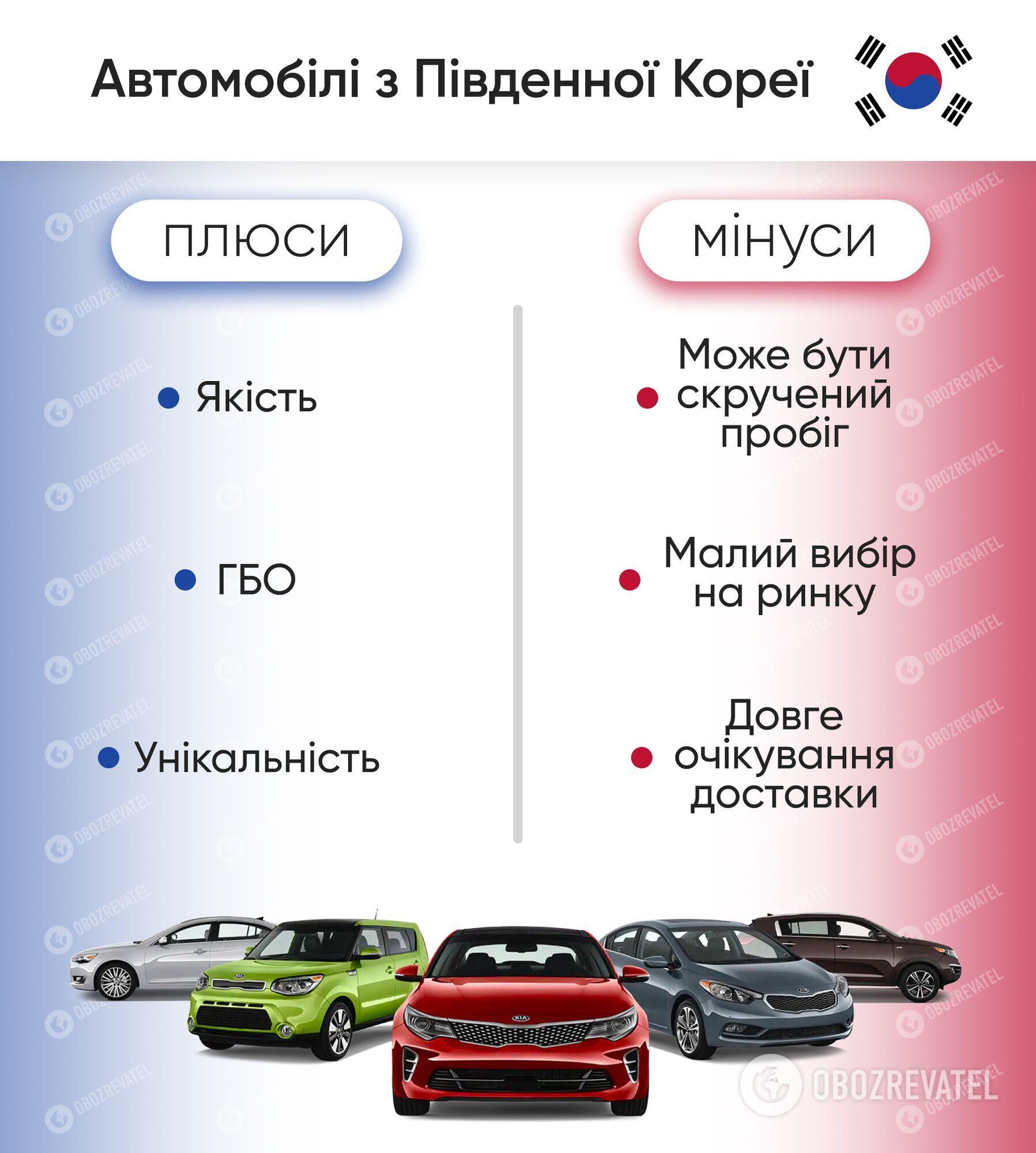 Плюси та мінуси автомобілів з Південної Кореї