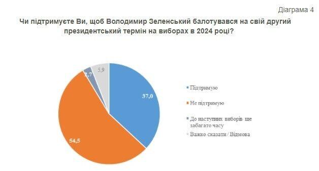 54,5% опрошенных украинцев не поддерживают баллотирование Зеленского на второй срок