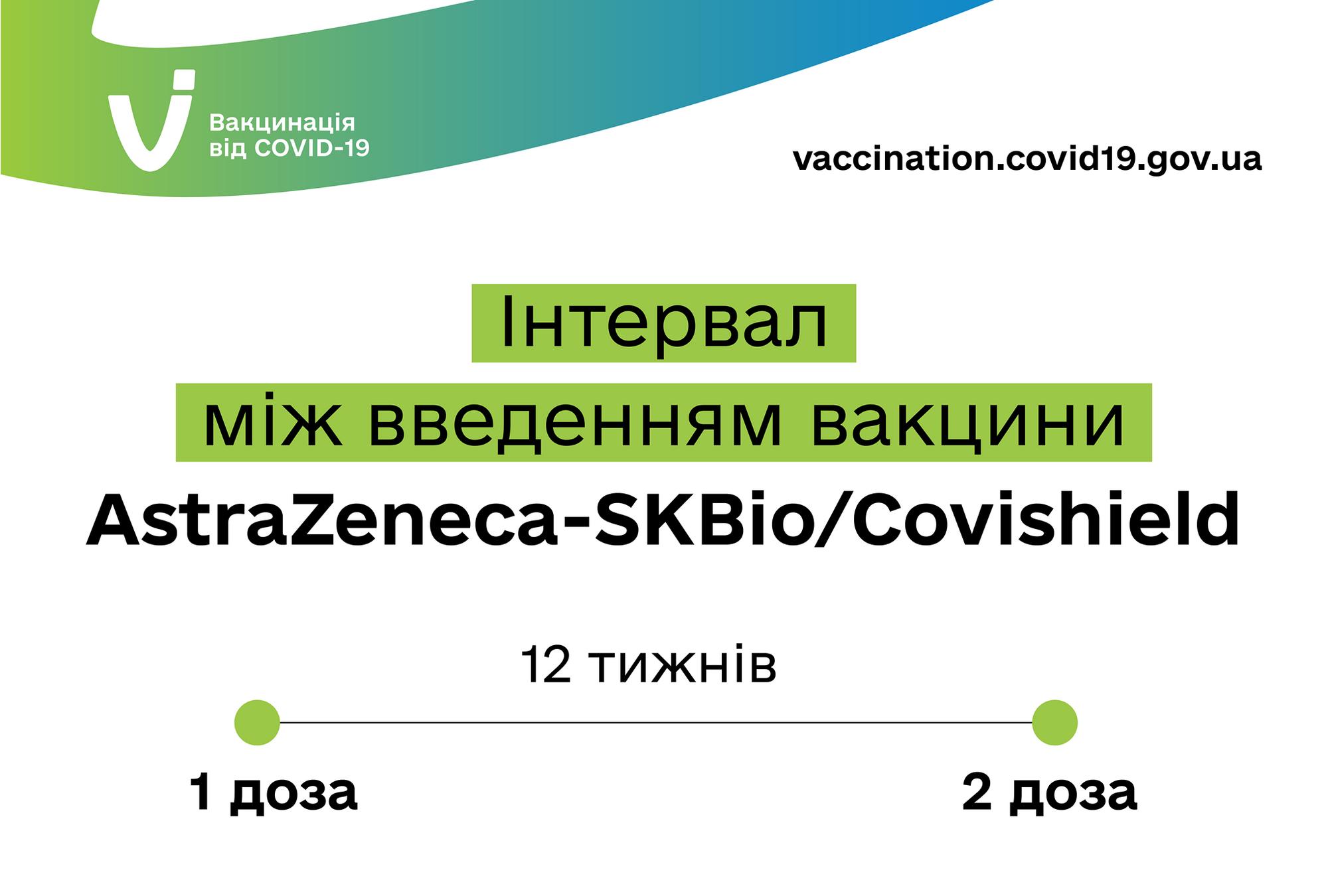 Вакцинація Oxford/AstraZeneca.