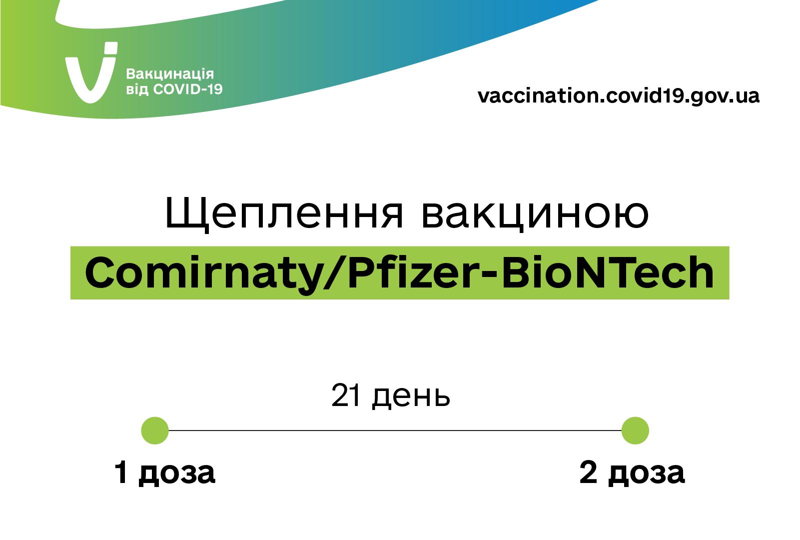Вакцинація Comirnaty/Pfizer-BioNTech.