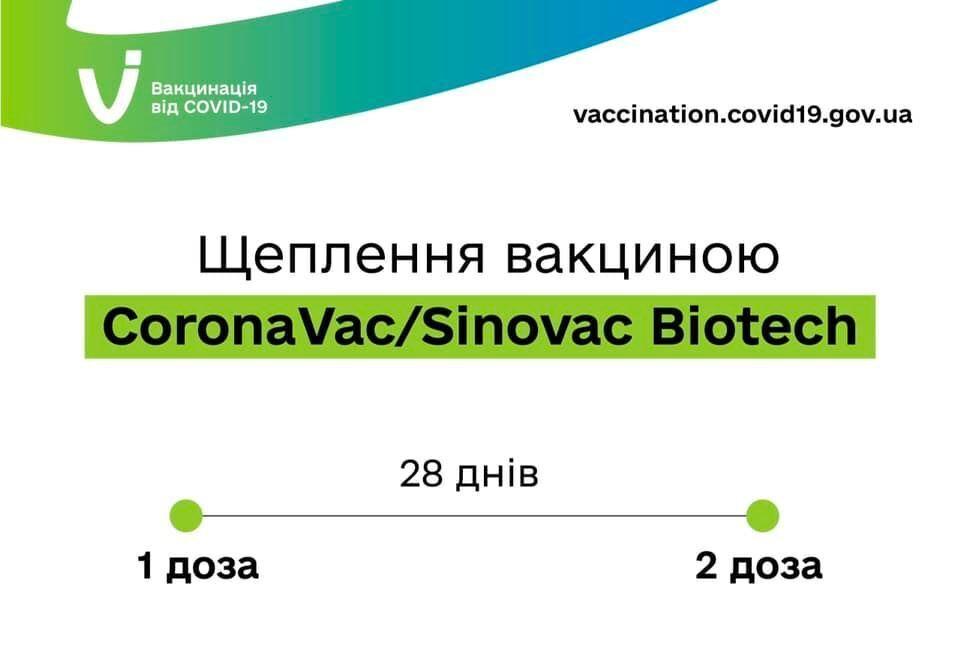 Вакцинація CoronaVac/Sinovac Biotech.