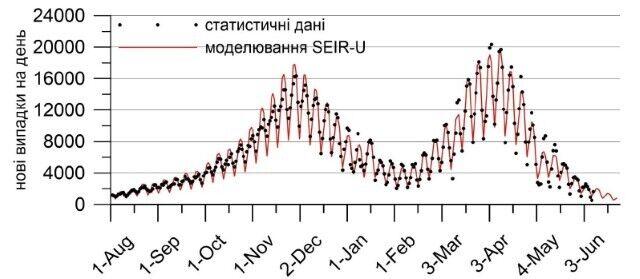 Прогнозные значения количества новых случаев COVID-19 с учетом недельной изменчивости