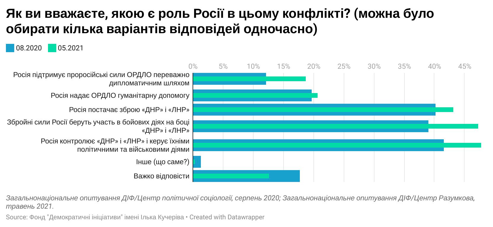 Українці назвали винного у війні на Донбасі: результати соцопитування