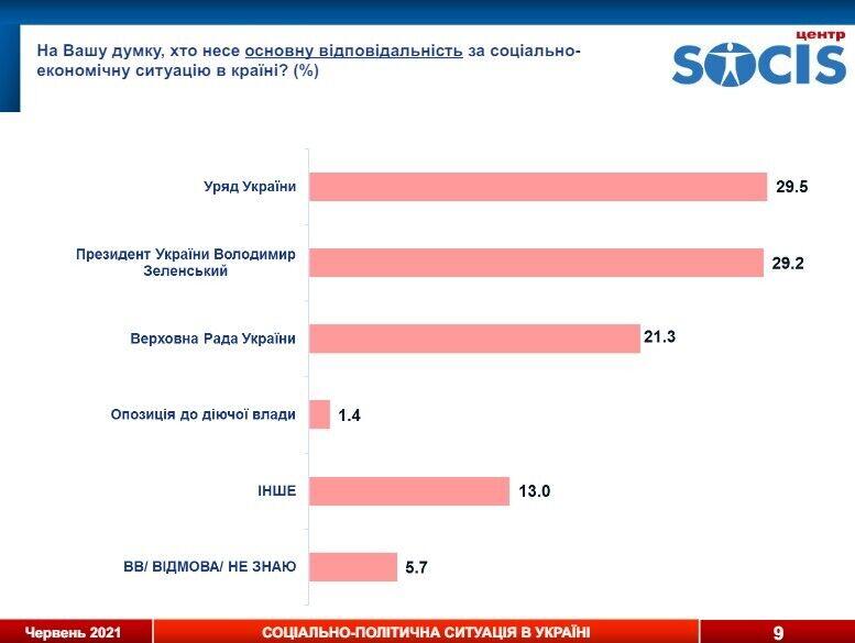 Большинство опрошенных считает, что ответственность за социально-экономическую ситуацию в Украине несут президент и правительство