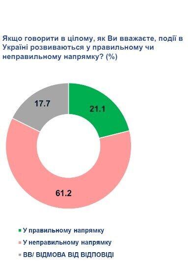 61,2% украинцев считают, что события в Украине развиваются в неправильном направлении