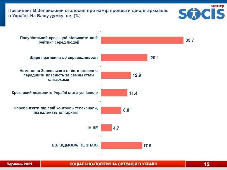 35,7% опрошенных назвали деолигархизацию популистским шагом