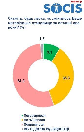 54,2% украинцев отметили ухудшение своего материального положения за последние два года