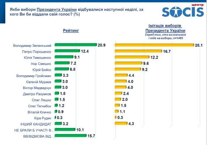 Електоральні вподобання українців