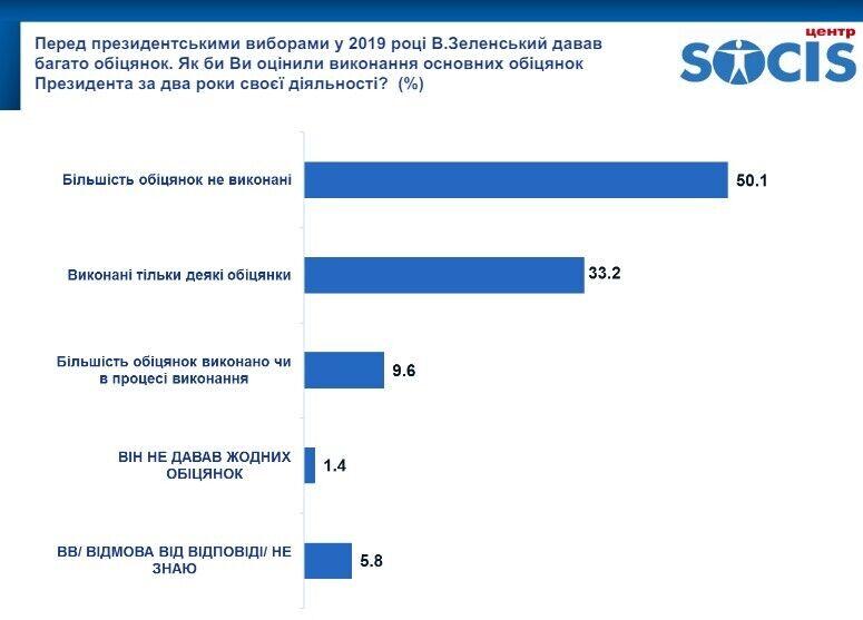 Половина опрошенных считают, что Зеленский не выполнил большинство своих обещаний