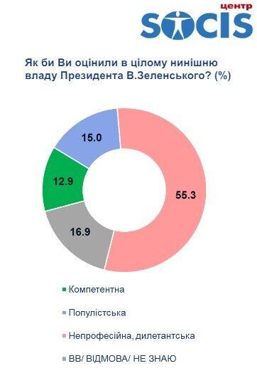 55,3% украинцев считают власть Зеленского непрофессиональной и дилетантской