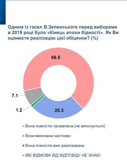 66,5% опрошенных назвали предвыборное обещание Зеленского закончить эпоху бедности полностью проваленным