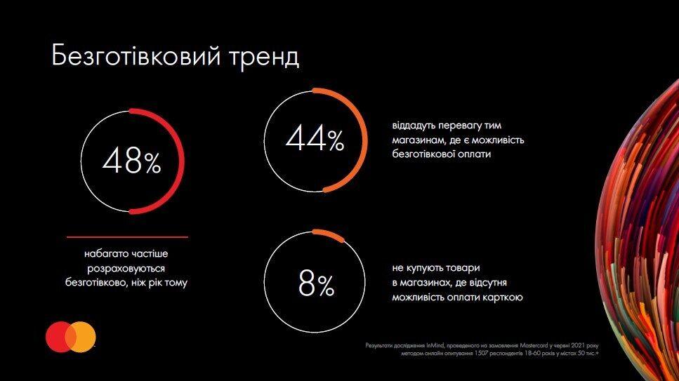 Пандемія спонукала українців активніше користуватися можливостями безготівкової оплати